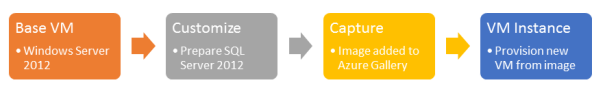 Create_SQL_VM_Image_Azure 2